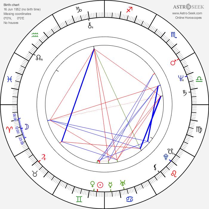 Salvador Pineda - Astrology Natal Birth Chart