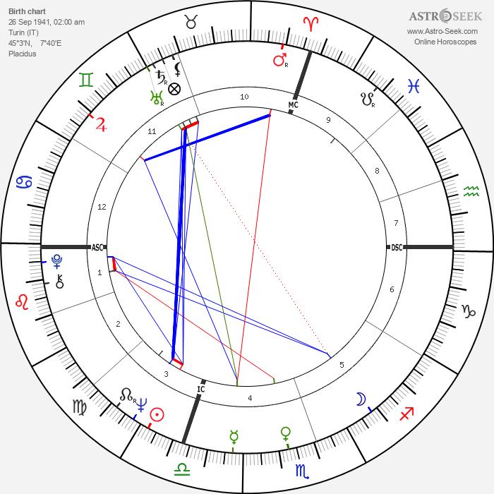 Salvatore Accardo - Astrology Natal Birth Chart
