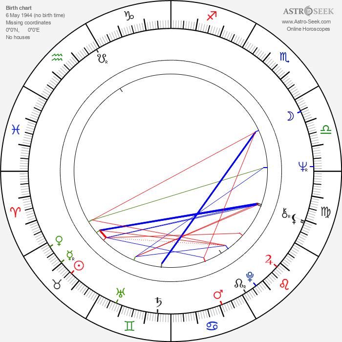 Salvatore Baccaro - Astrology Natal Birth Chart