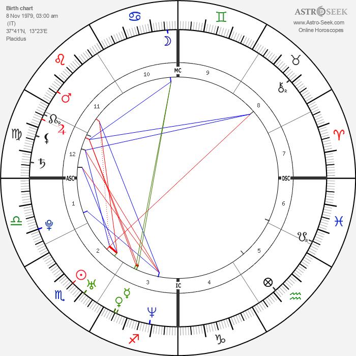 Salvatore Cascio - Astrology Natal Birth Chart