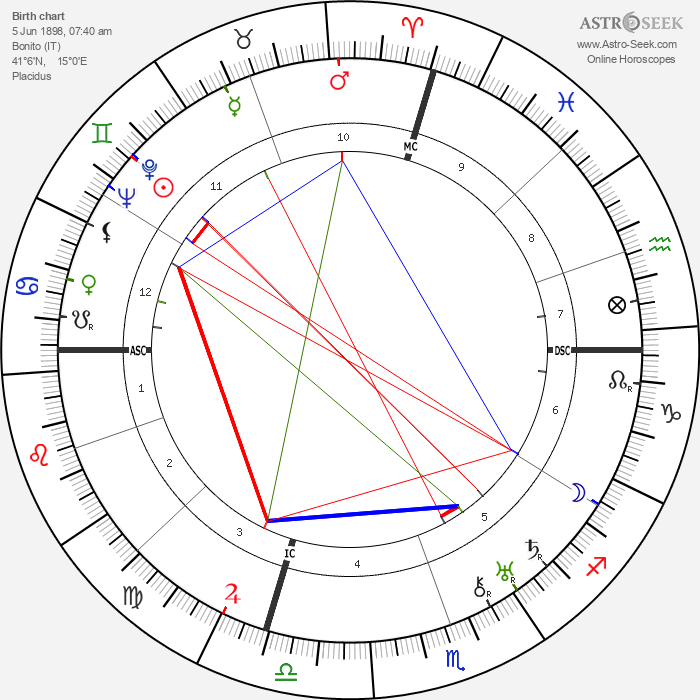 Salvatore Ferragamo - Astrology Natal Birth Chart