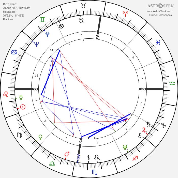 Salvatore Quasimodo - Astrology Natal Birth Chart
