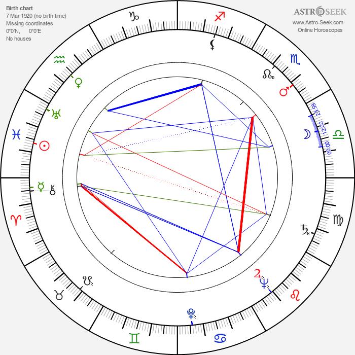 Salvatore Rosso - Astrology Natal Birth Chart