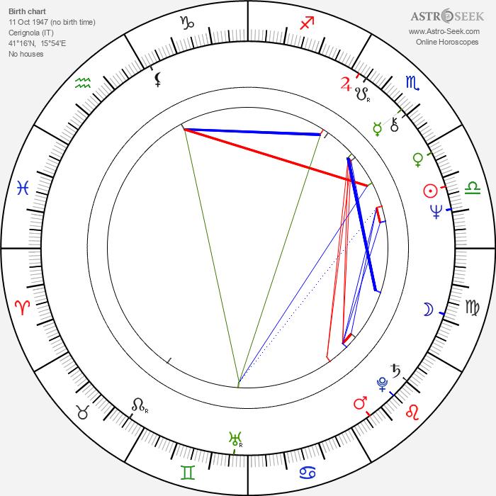 Salvatore Tatarella - Astrology Natal Birth Chart