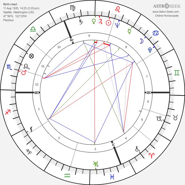 Salve Hugo Matheson - Astrology Natal Birth Chart
