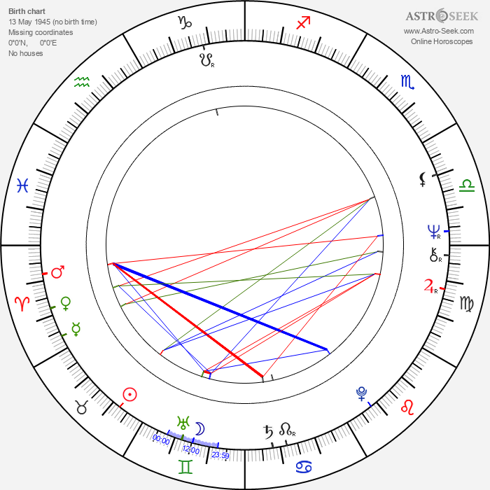 Sam Anderson - Astrology Natal Birth Chart