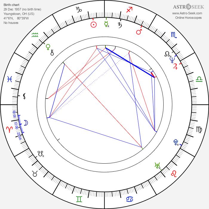 Sam Ayers - Astrology Natal Birth Chart