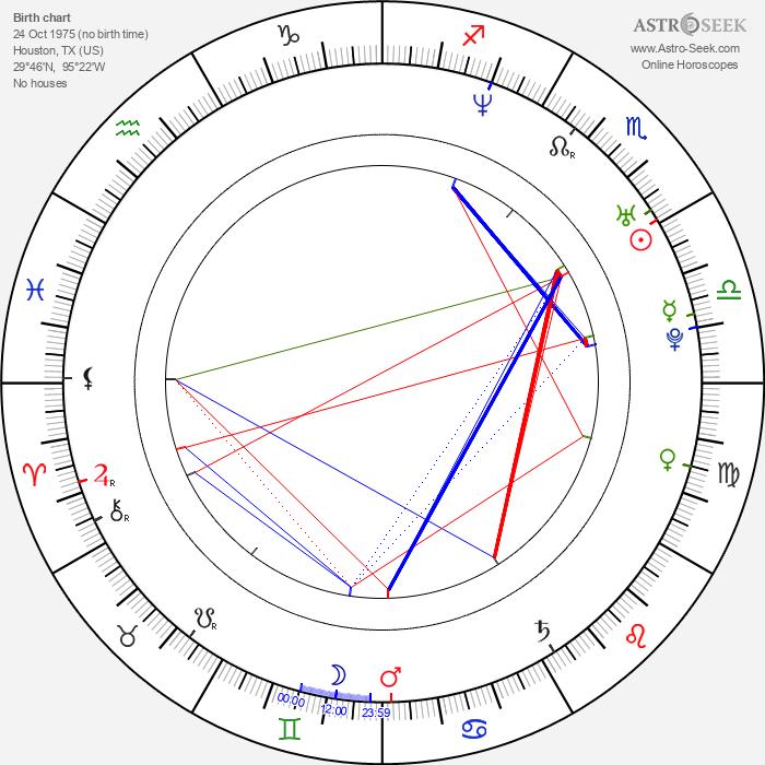 Sam B. Bollinger - Astrology Natal Birth Chart