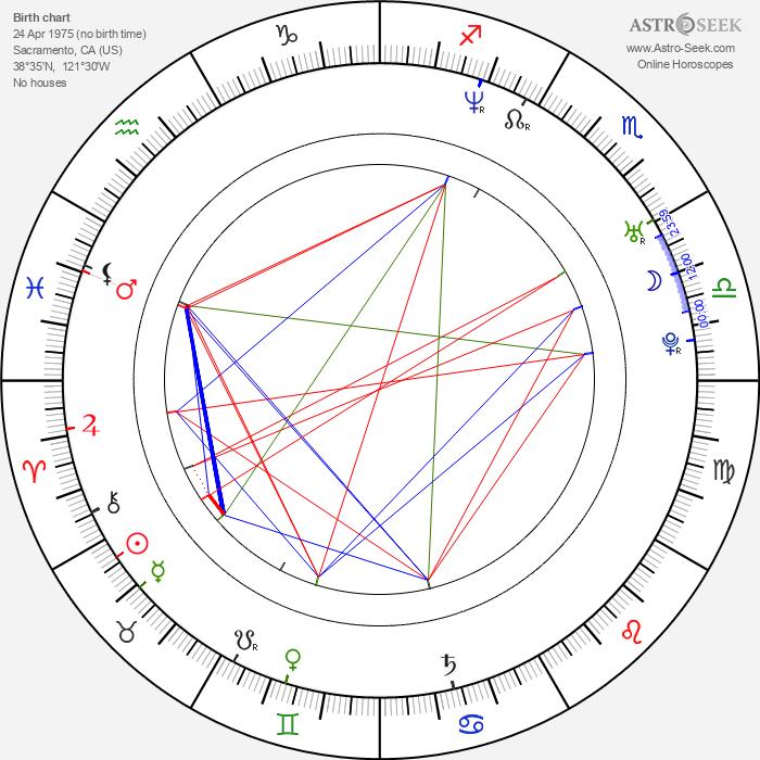 Sam Doumit - Astrology Natal Birth Chart