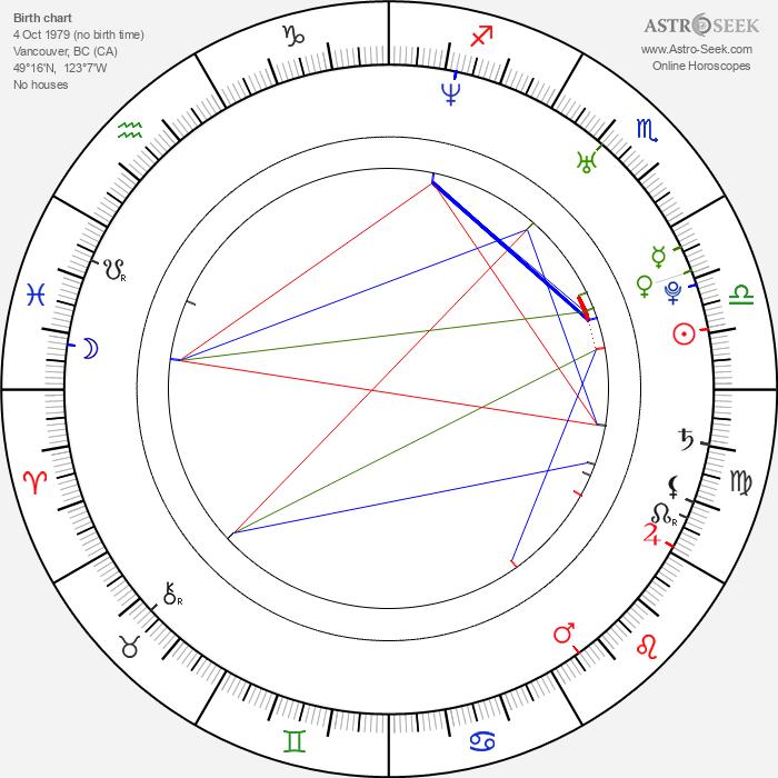 Sam Easton - Astrology Natal Birth Chart