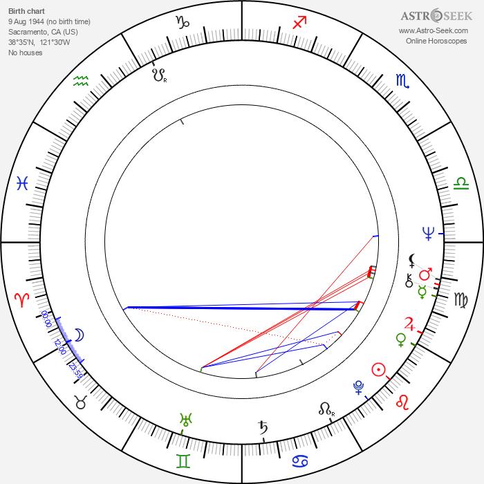 Sam Elliott - Astrology Natal Birth Chart