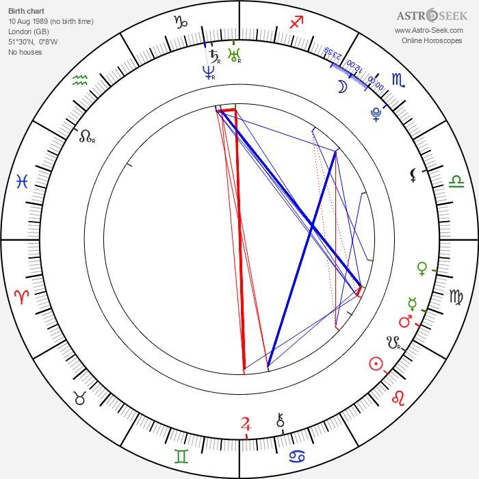 Sam Gagner - Astrology Natal Birth Chart
