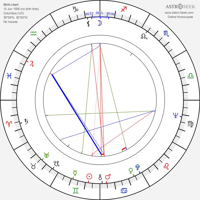 Sam Groom - Astrology Natal Birth Chart