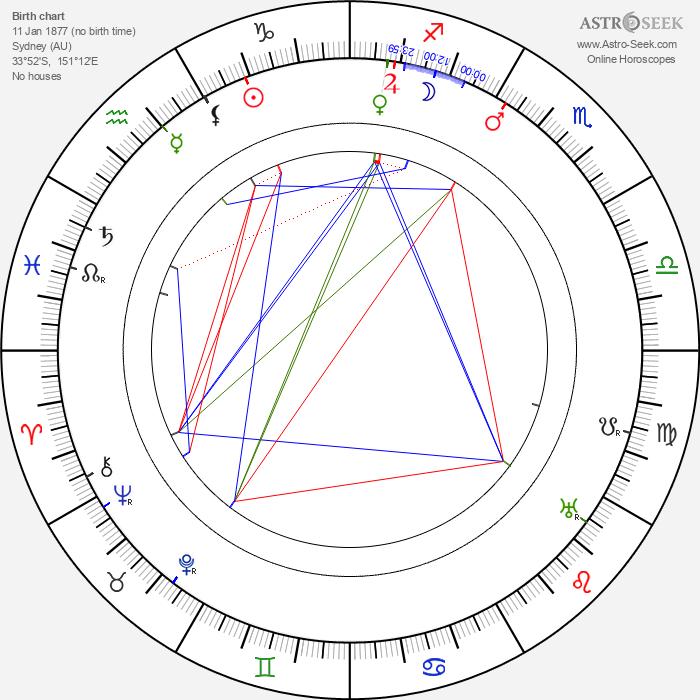 Sam Harris - Astrology Natal Birth Chart