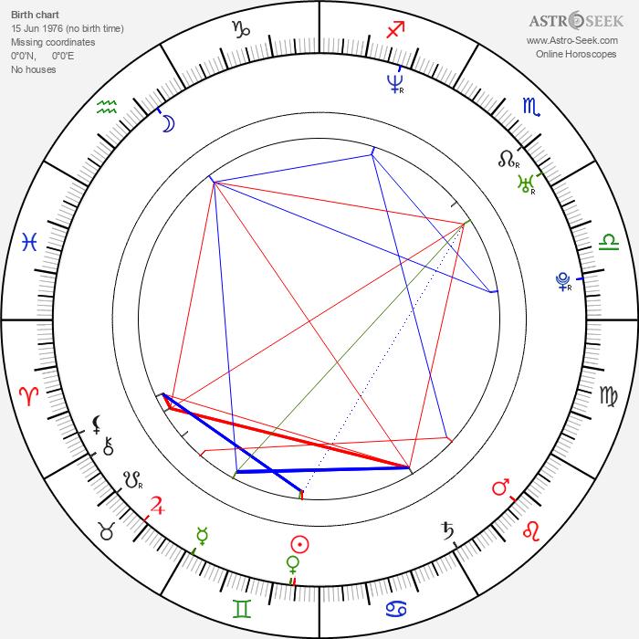 Sam Healy - Astrology Natal Birth Chart