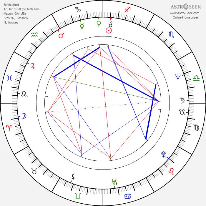 Sam Hennings - Astrology Natal Birth Chart