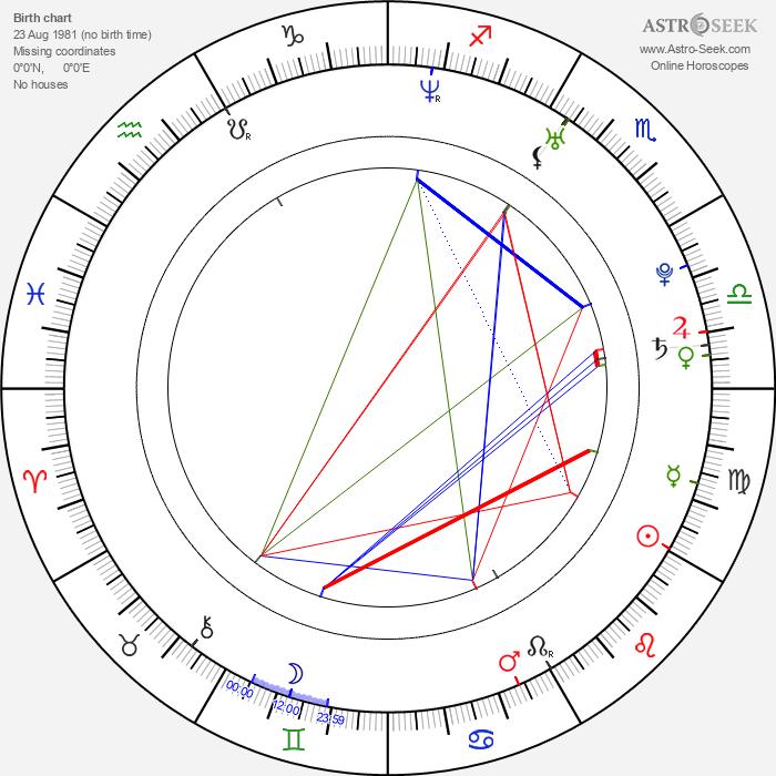 Sam Horrigan - Astrology Natal Birth Chart