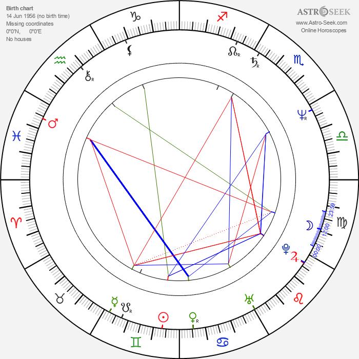 Sam Irvin - Astrology Natal Birth Chart