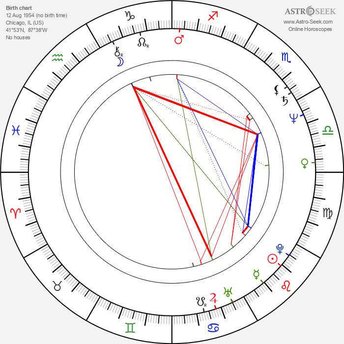 Sam J. Jones - Astrology Natal Birth Chart