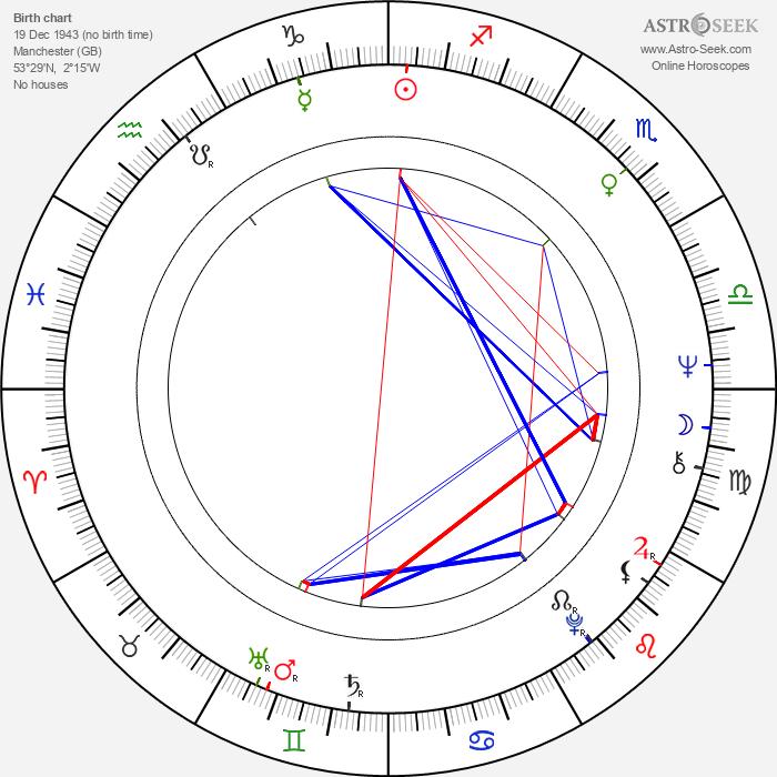 Sam Kelly - Astrology Natal Birth Chart