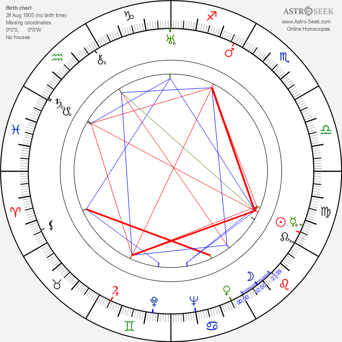 Sam Levene - Astrology Natal Birth Chart