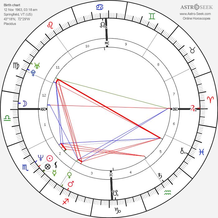 Sam Lloyd - Astrology Natal Birth Chart
