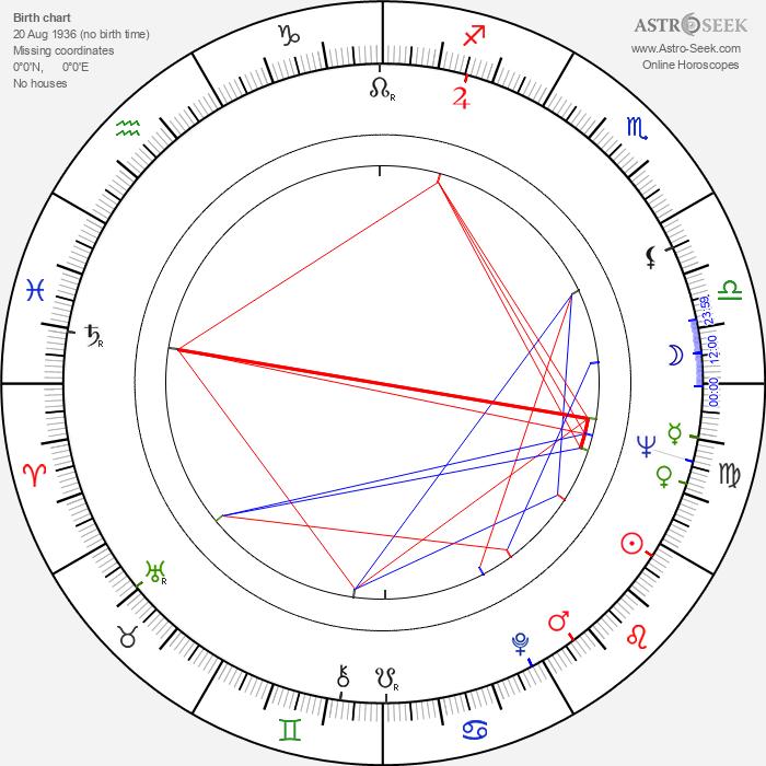 Sam Melville - Astrology Natal Birth Chart