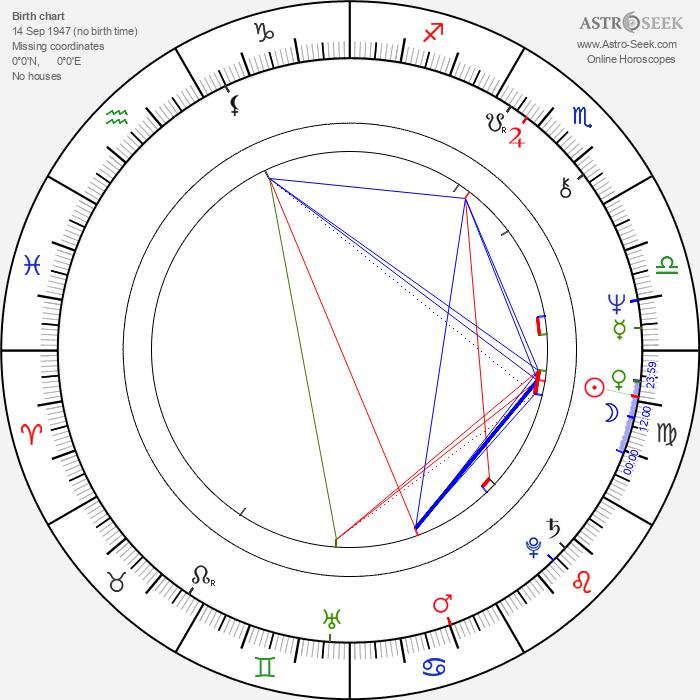 Sam Neill - Astrology Natal Birth Chart