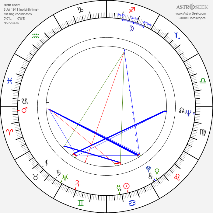 Sam Nicotero - Astrology Natal Birth Chart