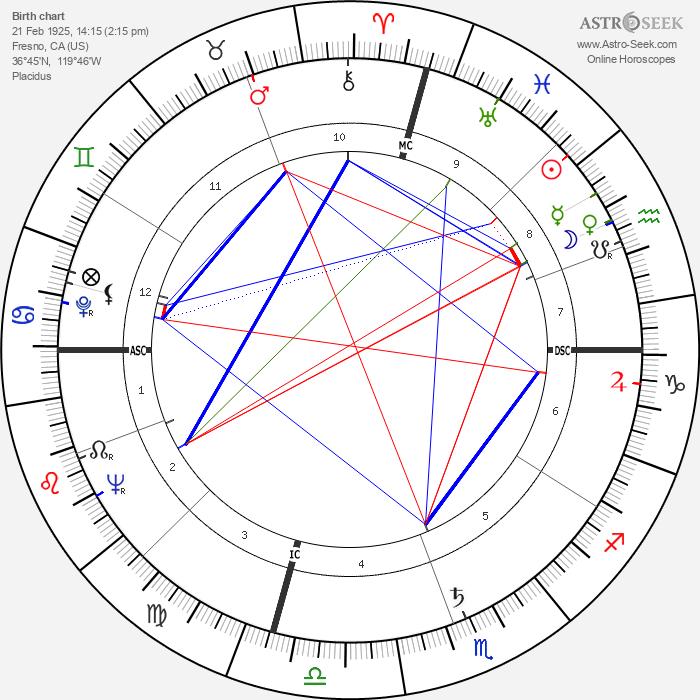 Sam Peckinpah - Astrology Natal Birth Chart