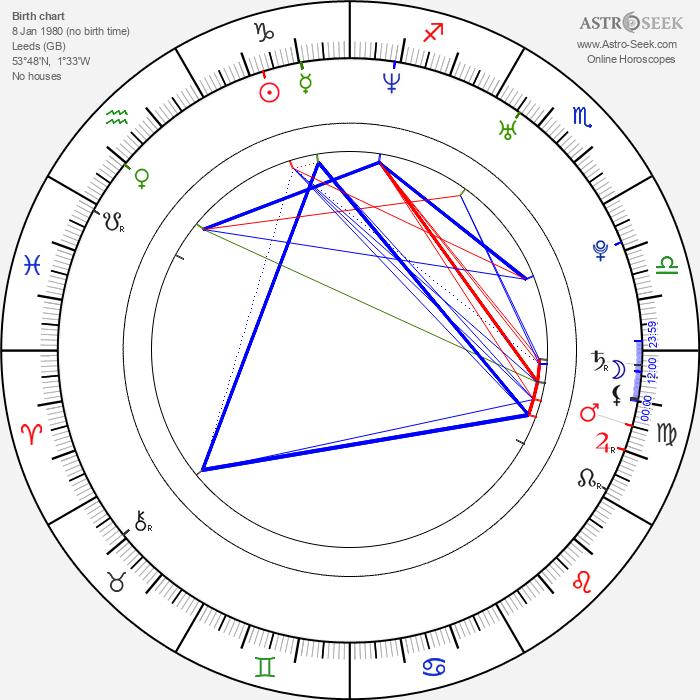 Sam Riley - Astrology Natal Birth Chart