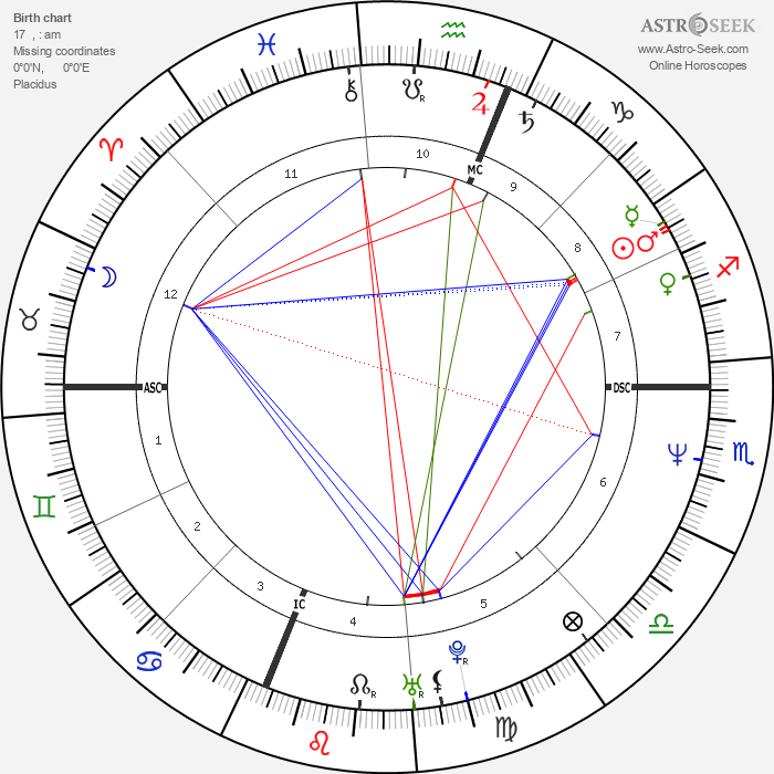 Sam Robards - Astrology Natal Birth Chart