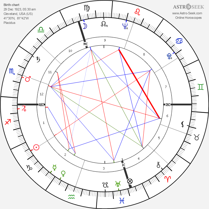 Sam Sheppard - Astrology Natal Birth Chart