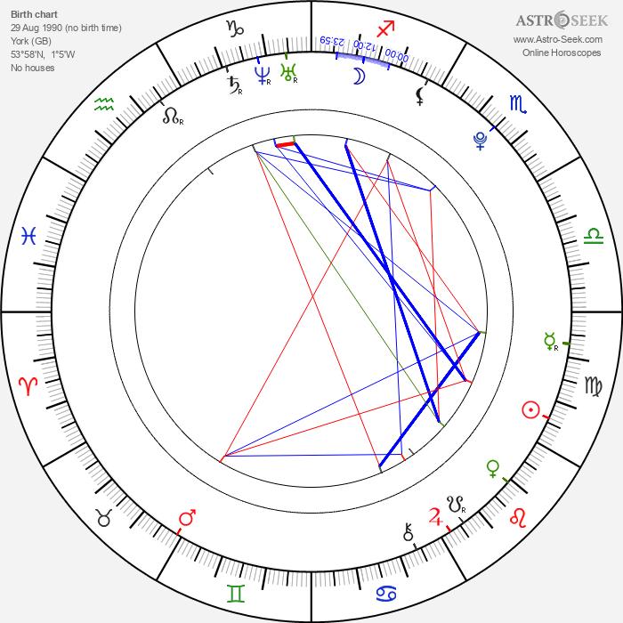 Sam Stern - Astrology Natal Birth Chart