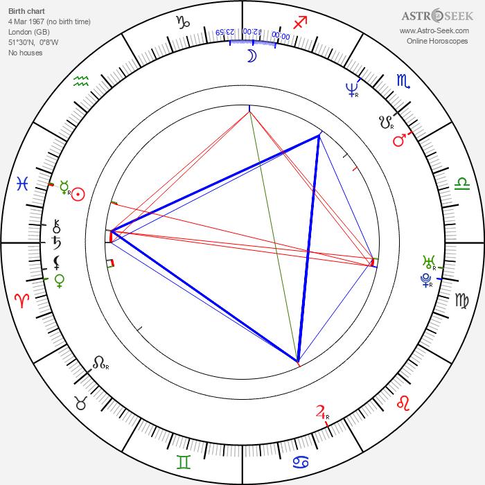 Sam Taylor-Johnson - Astrology Natal Birth Chart