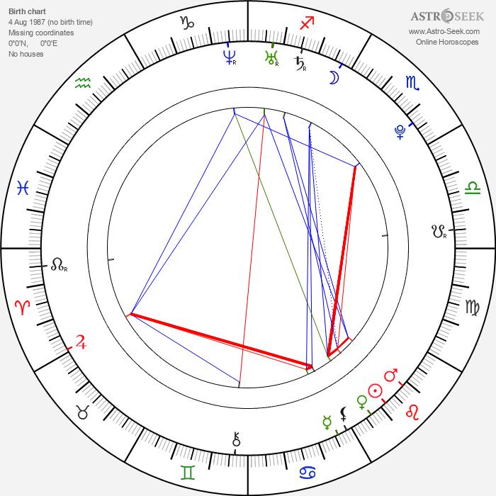 Sam Underwood - Astrology Natal Birth Chart