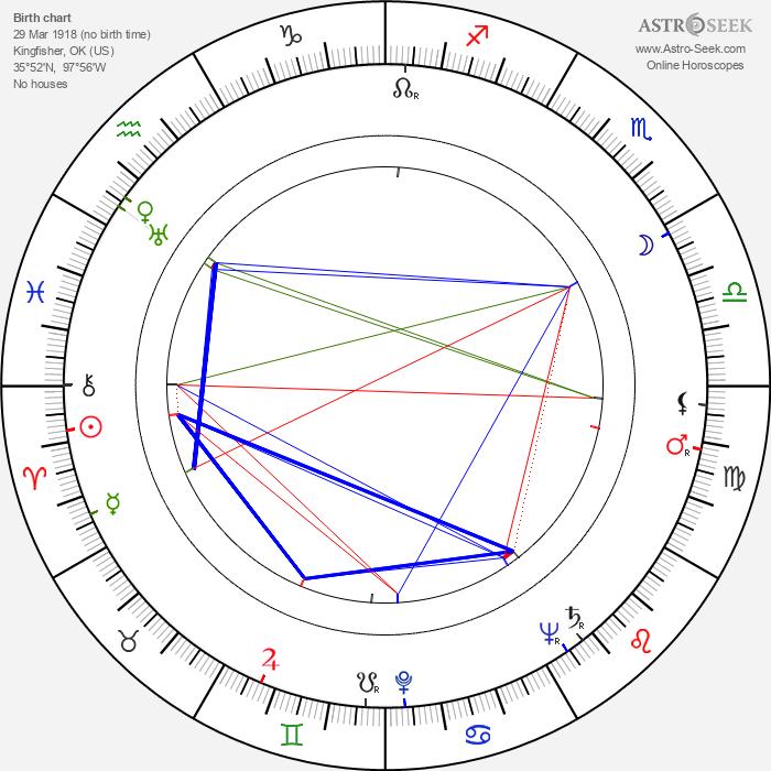 Sam Walton - Astrology Natal Birth Chart