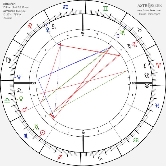 Sam Waterston - Astrology Natal Birth Chart