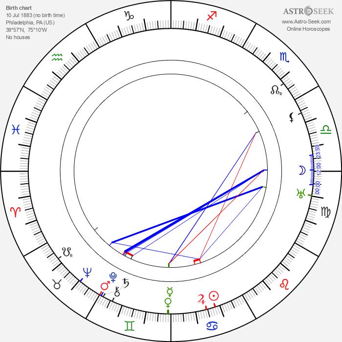 Sam Wood - Astrology Natal Birth Chart