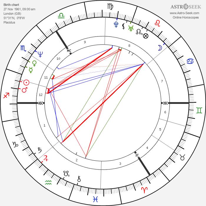 Samantha Bond - Astrology Natal Birth Chart