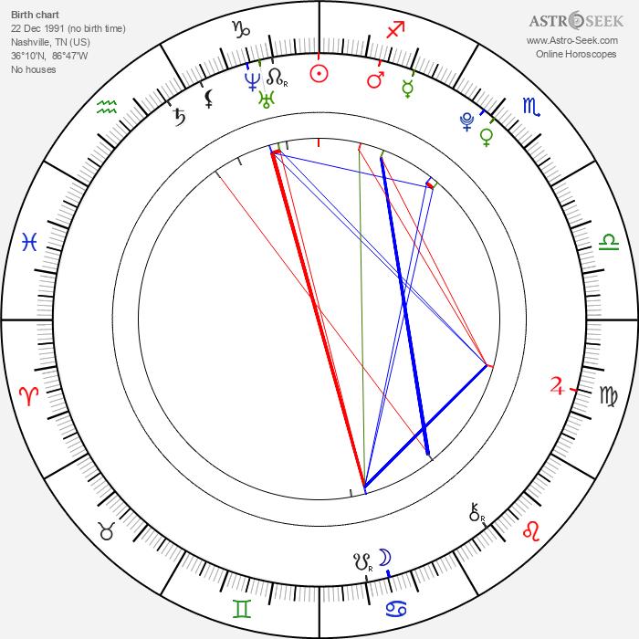 Samantha Burton - Astrology Natal Birth Chart