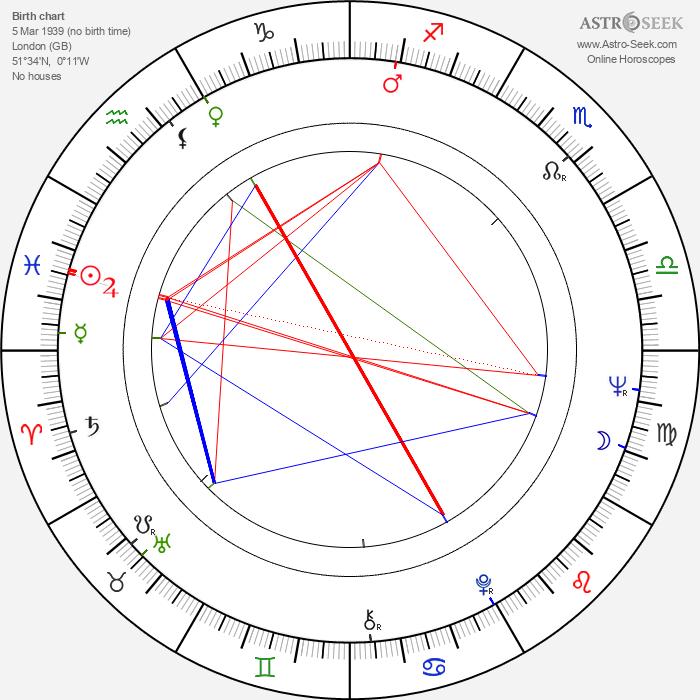Samantha Eggar - Astrology Natal Birth Chart
