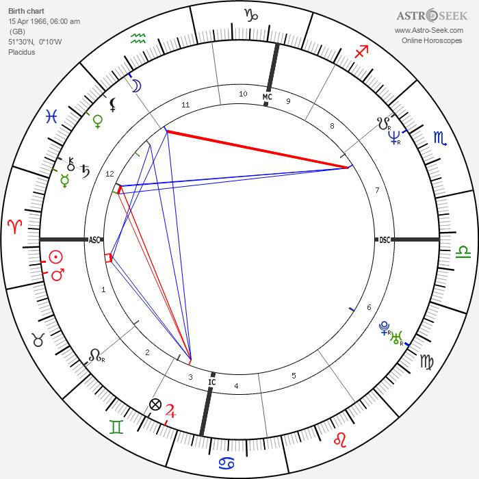 Samantha Fox - Astrology Natal Birth Chart
