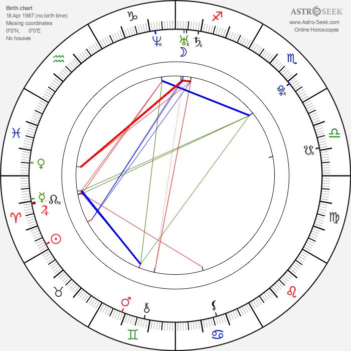 Samantha Jade - Astrology Natal Birth Chart