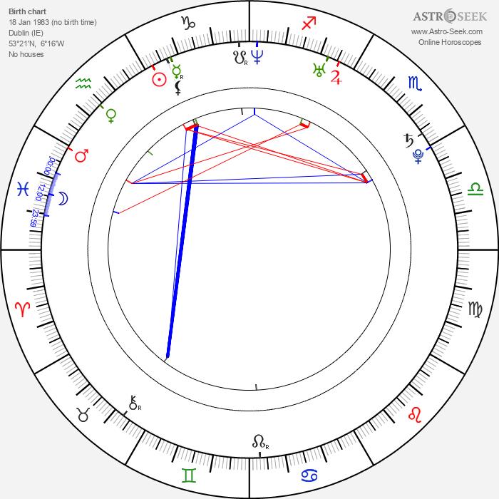 Samantha Mumba - Astrology Natal Birth Chart