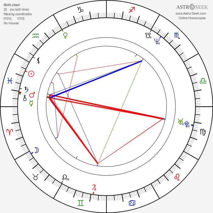Samantha Phillips - Astrology Natal Birth Chart