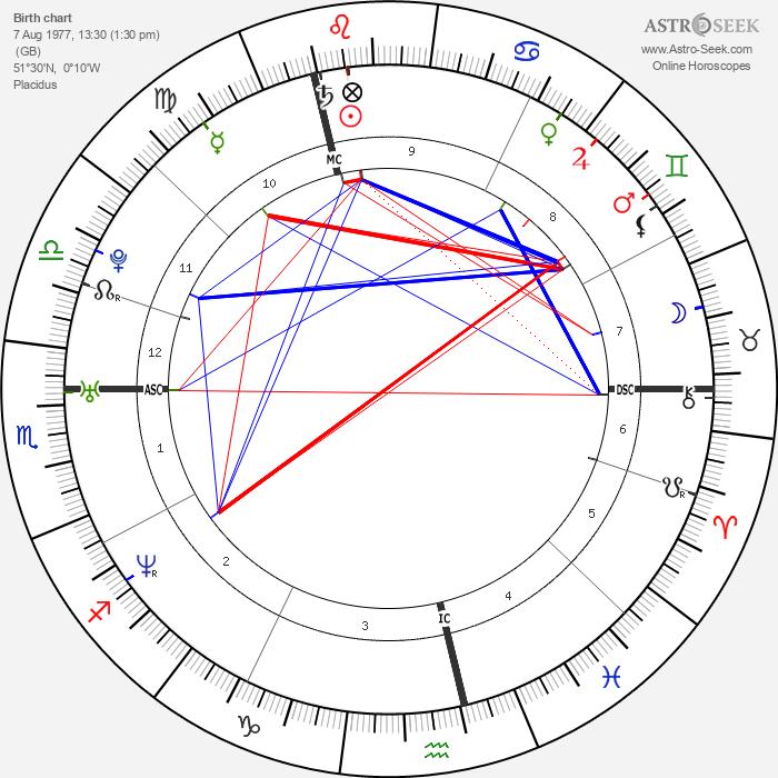 Samantha Ronson - Astrology Natal Birth Chart