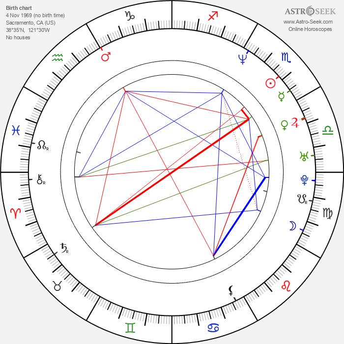 Samantha Smith - Astrology Natal Birth Chart