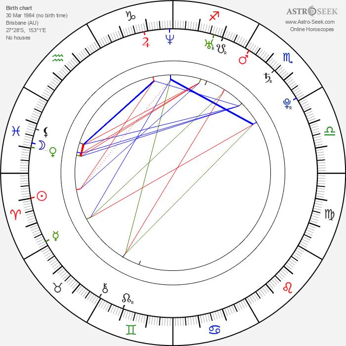 Samantha Stosur - Astrology Natal Birth Chart