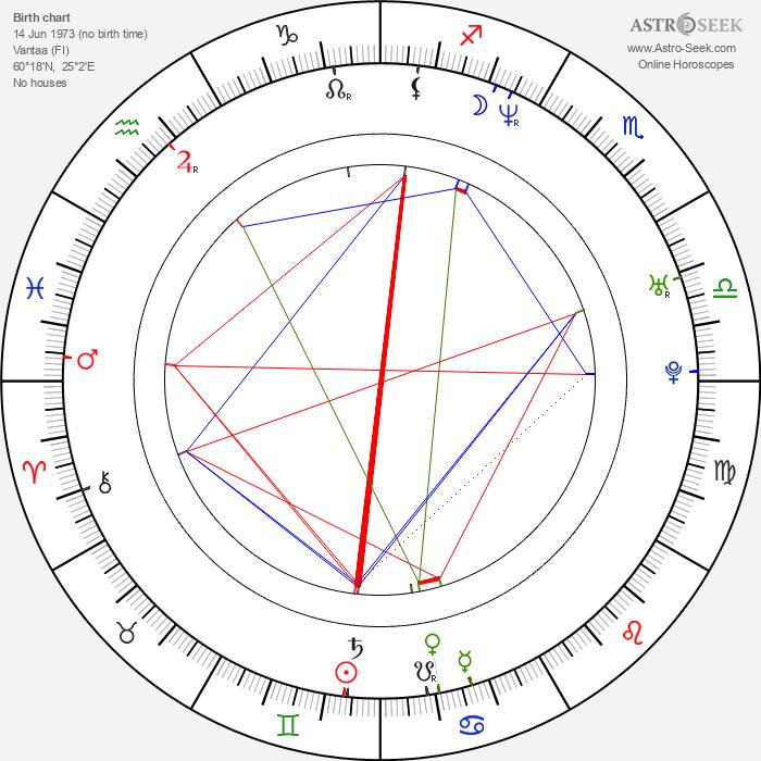 Sami Kapanen - Astrology Natal Birth Chart
